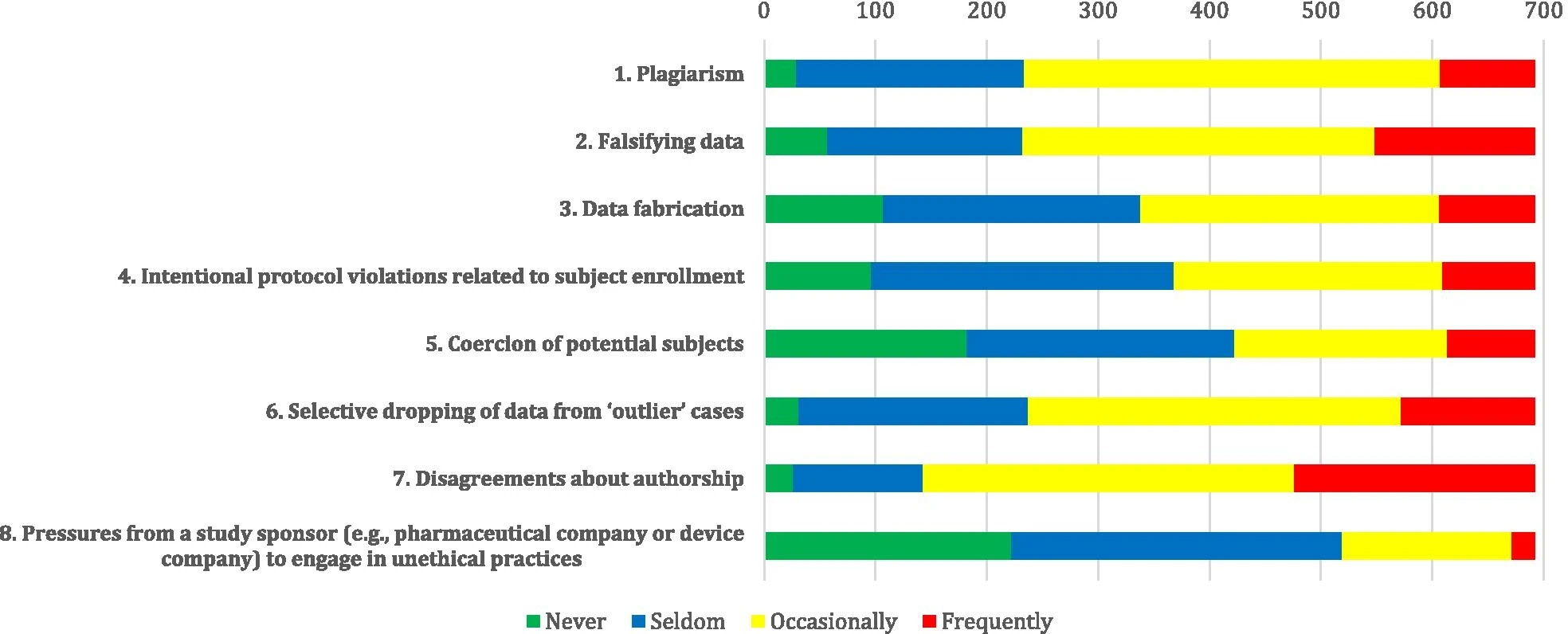 prevalence of scientific misconduct